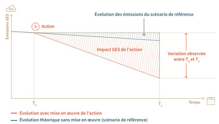 Les évitements se calculent en évaluant les conséquences d'une action par rapport à un scénario de référence