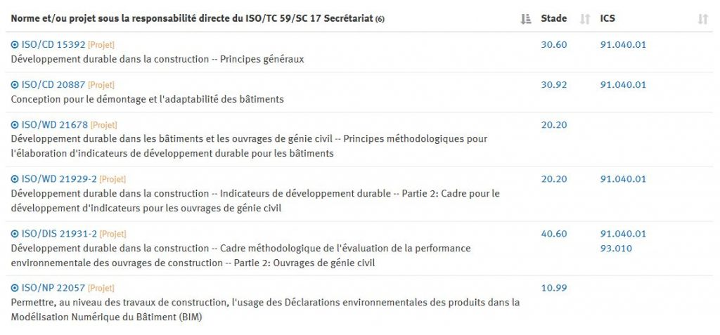 Liste des travaux en cours dans le domaine des bâtiments et ouvrages de génie-civil à l'ISO TC59 / SC17