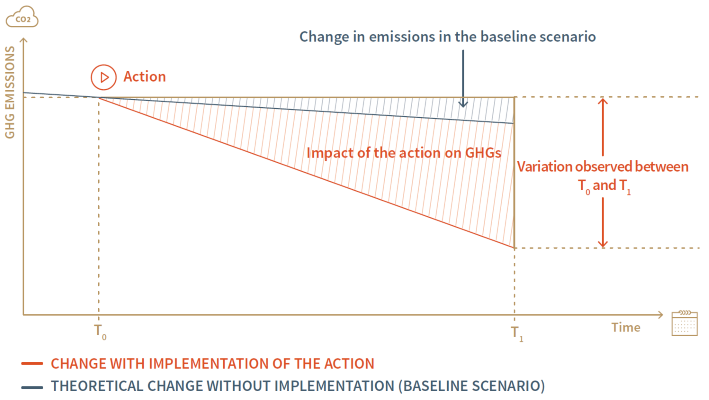 GHG emission reductions are quantifying by assessing the consequences of an action compared to a reference scenario.